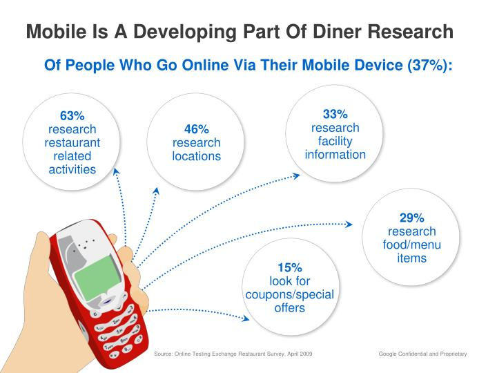 Mobile Is A Developing Part Of Diner Research