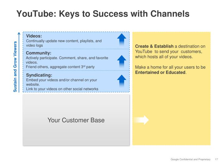 YouTube: Keys to Success with Channels