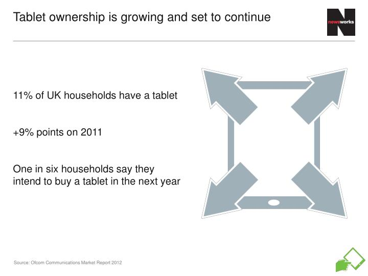 Tablet ownership is growing and set to continue