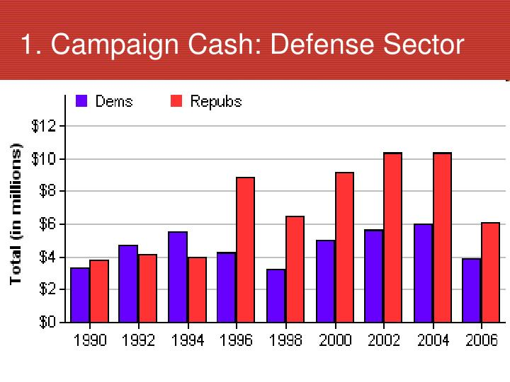 1. Campaign Cash: Defense Sector