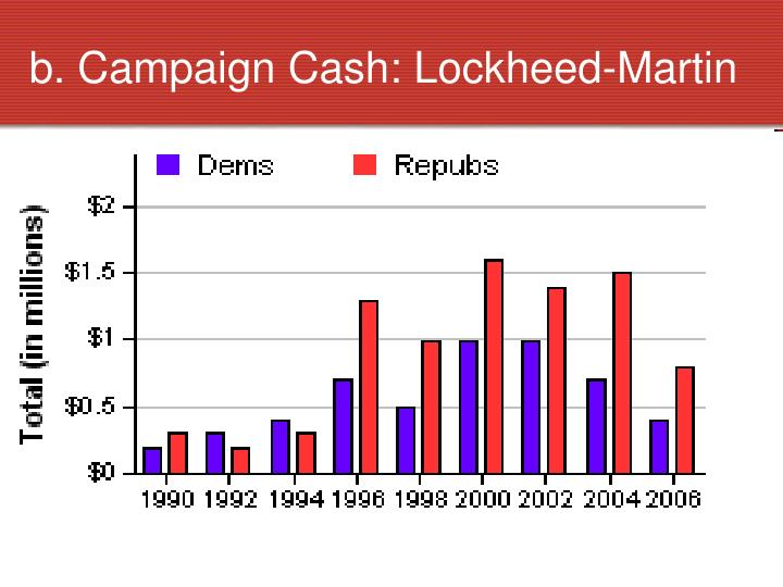 b. Campaign Cash: Lockheed-Martin