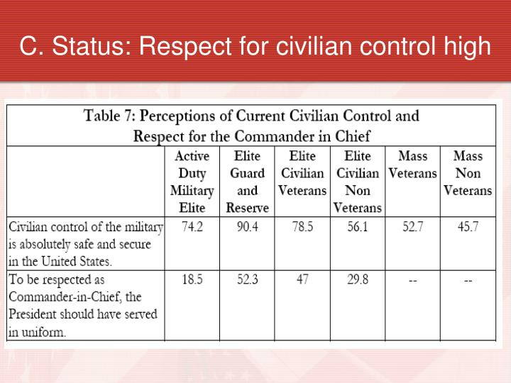 C. Status: Respect for civilian control high