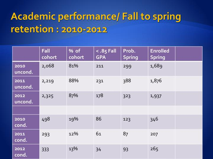Academic performance/ Fall to spring retention : 2010-2012