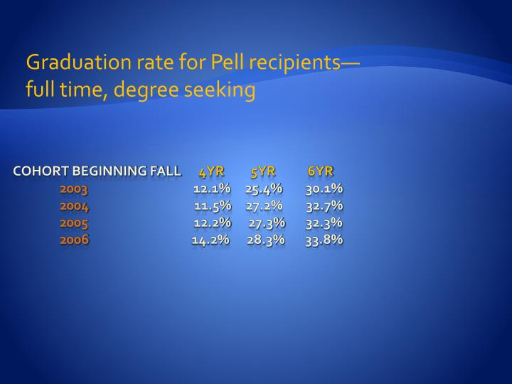Graduation rate for Pell recipients—full time, degree seeking