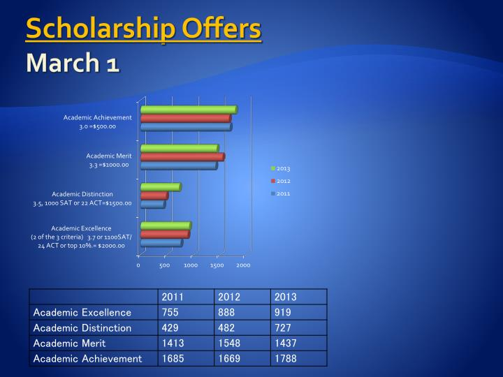 Scholarship Offers