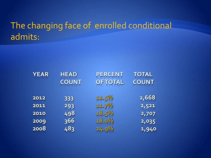 The changing face of  enrolled conditional admits: