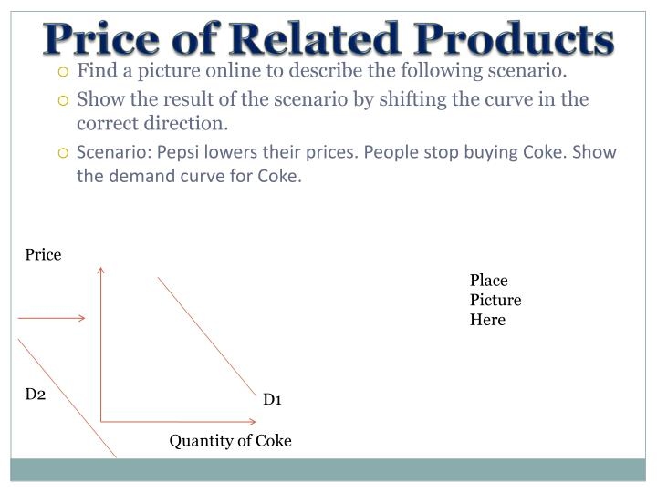 Price of Related Products