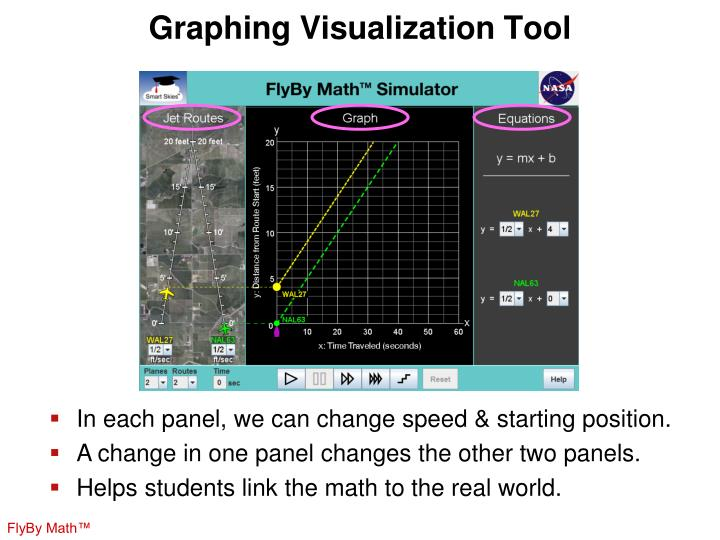 Graphing Visualization Tool