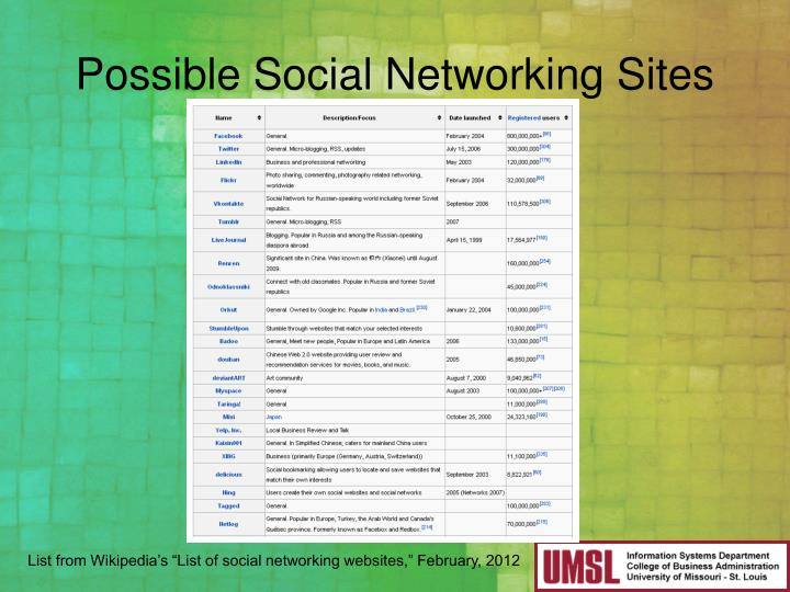 Possible Social Networking Sites