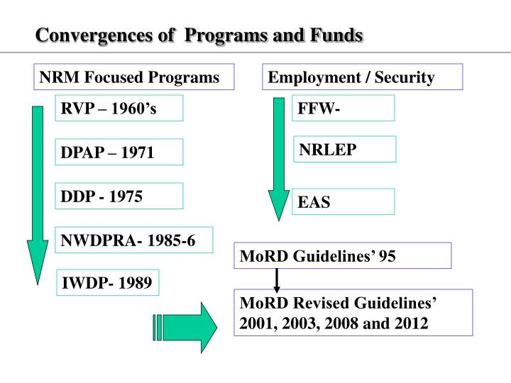 Convergences of  Programs and Funds