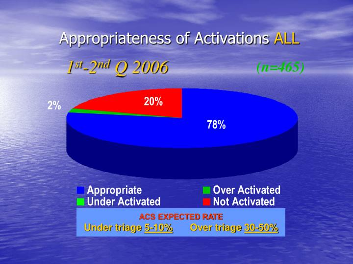 Appropriateness of Activations