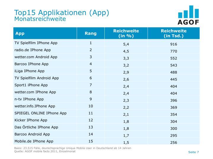 Top15 Applikationen (App)