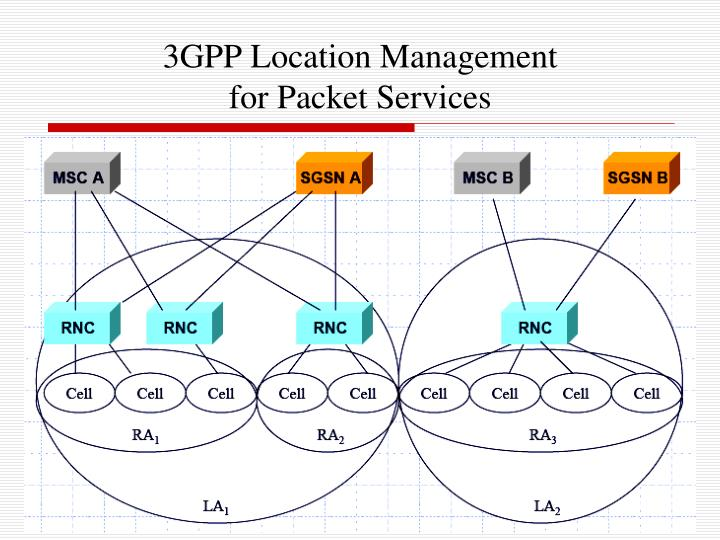 3GPP Location Management