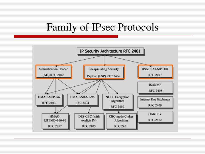 Family of IPsec Protocols