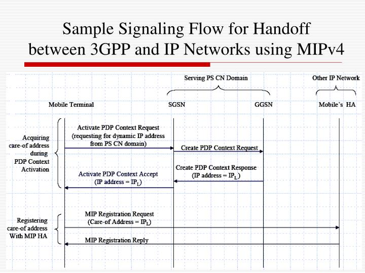 Sample Signaling Flow for Handoff