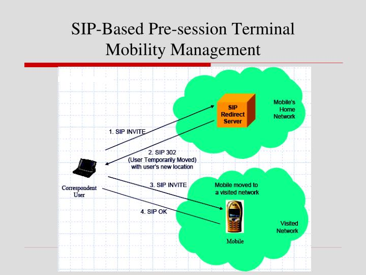 SIP-Based Pre-session Terminal
