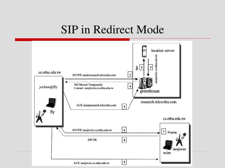 SIP in Redirect Mode