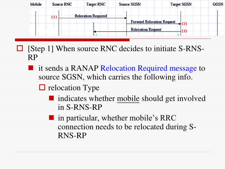[Step 1] When source RNC decides to initiate S-RNS-RP