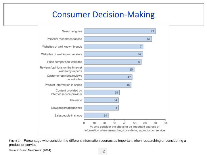 Consumer Decision-Making