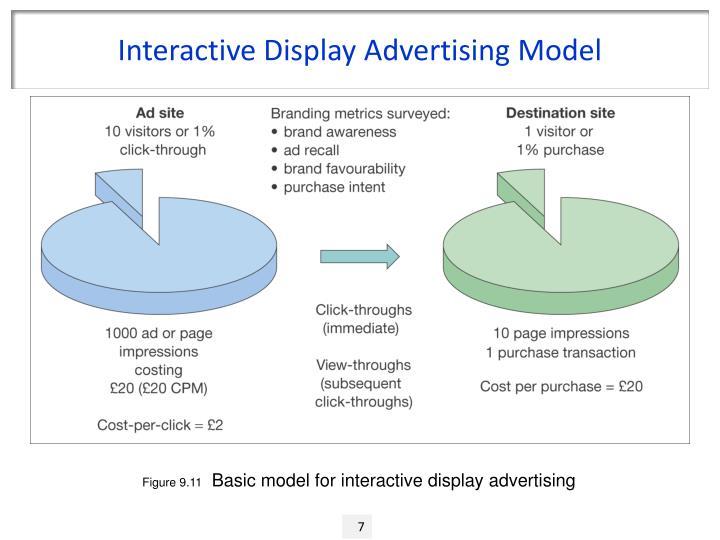 Interactive Display Advertising Model