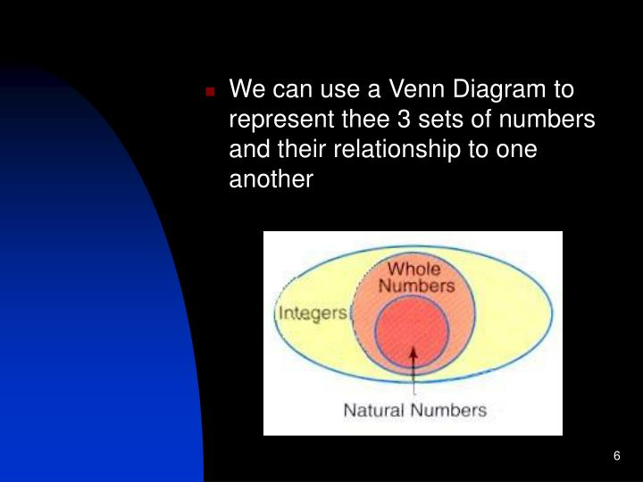 We can use a Venn Diagram to represent thee 3 sets of numbers and their relationship to one another