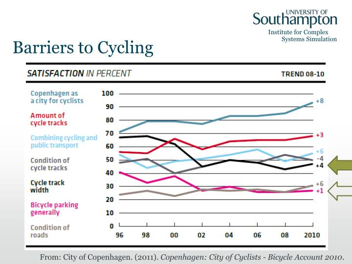 Barriers to Cycling