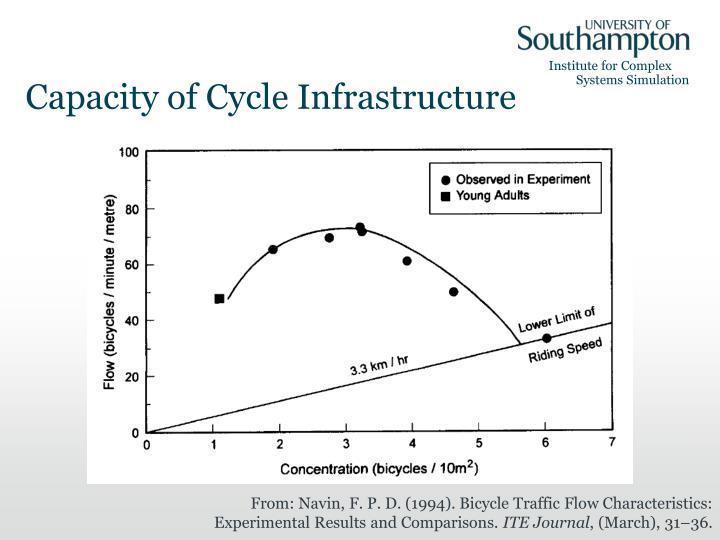 Capacity of Cycle