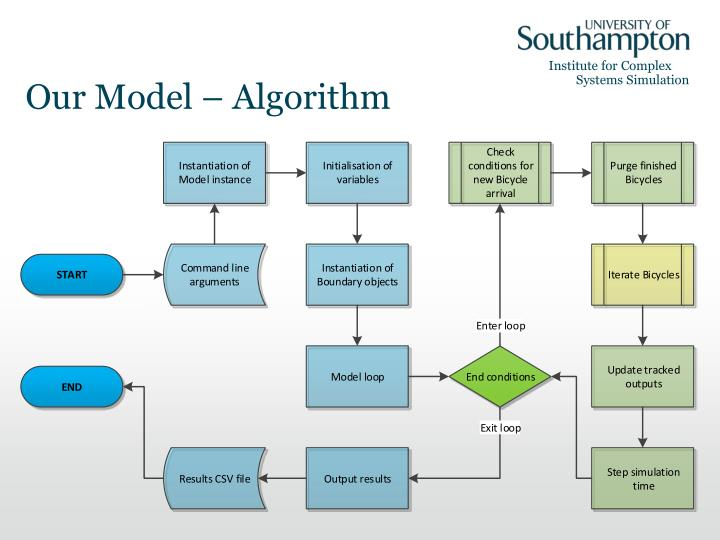 Our Model –