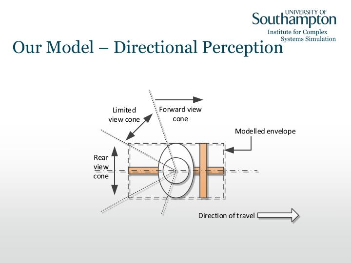 Our Model – Directional Perception