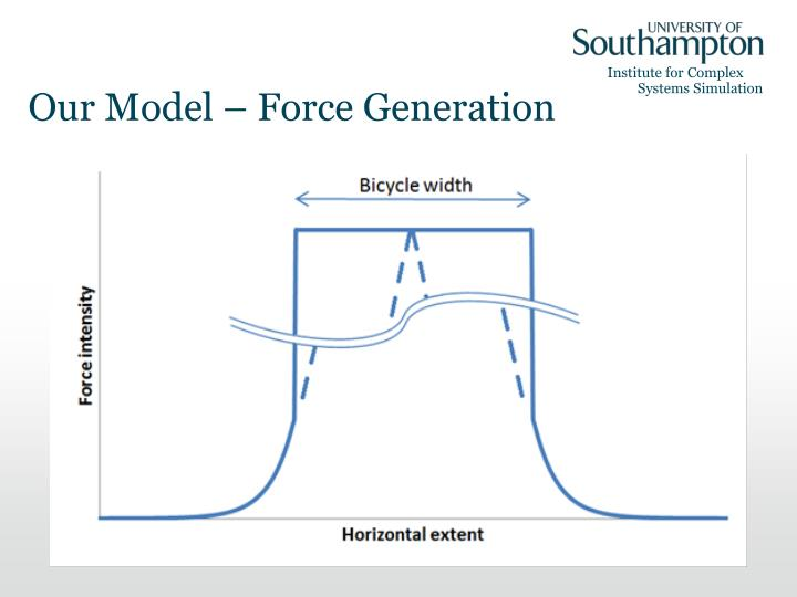 Our Model – Force Generation