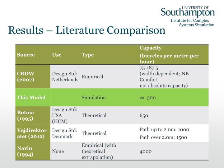 Results – Literature Comparison