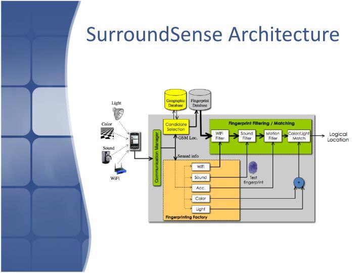 SurroundSense