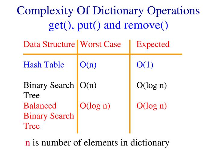 Complexity of dictionary operations get put and remove