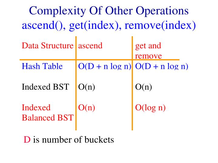 Complexity of other operations ascend get index remove index