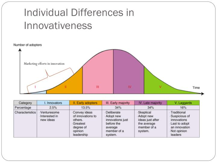 Individual Differences in Innovativeness