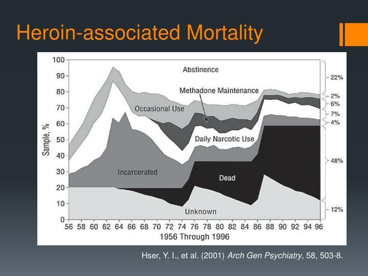 Heroin-associated Mortality