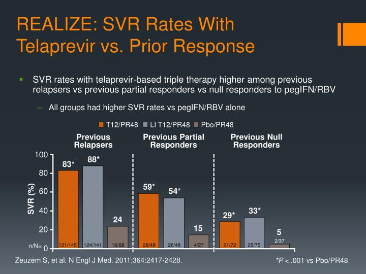 REALIZE: SVR Rates With