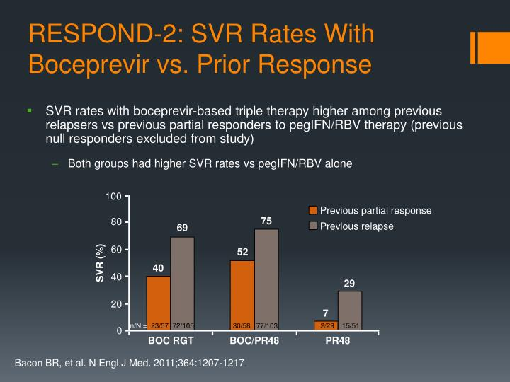 RESPOND-2: SVR Rates With