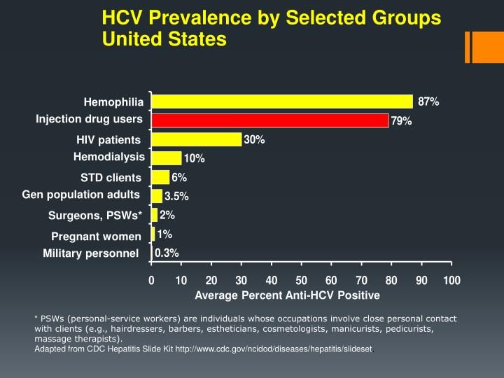 HCV Prevalence by Selected Groups