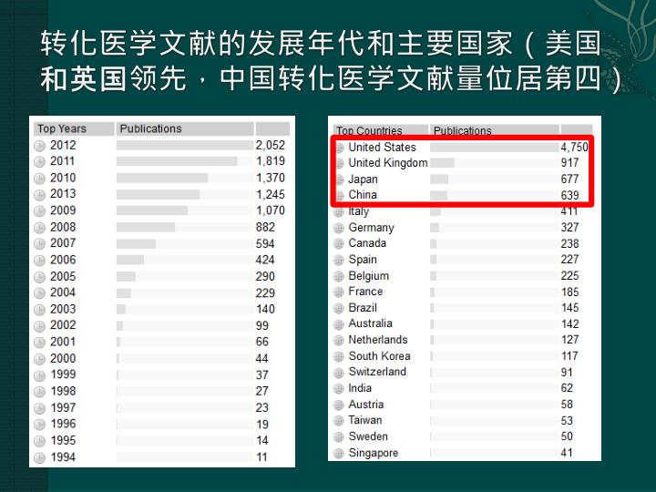 转化医学文献的发展年代和主要国家(美国和英国领先,中国转化医学文献量位居第四)