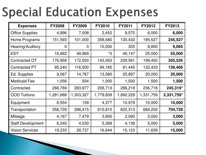 Special Education Expenses