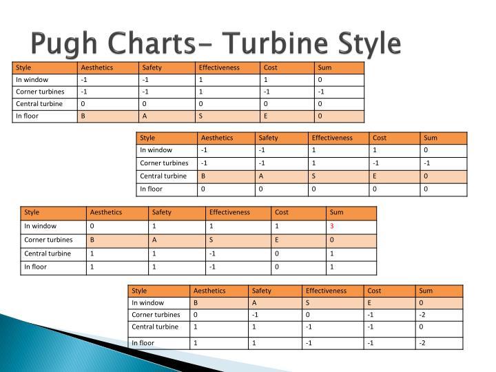 Pugh Charts- Turbine Style