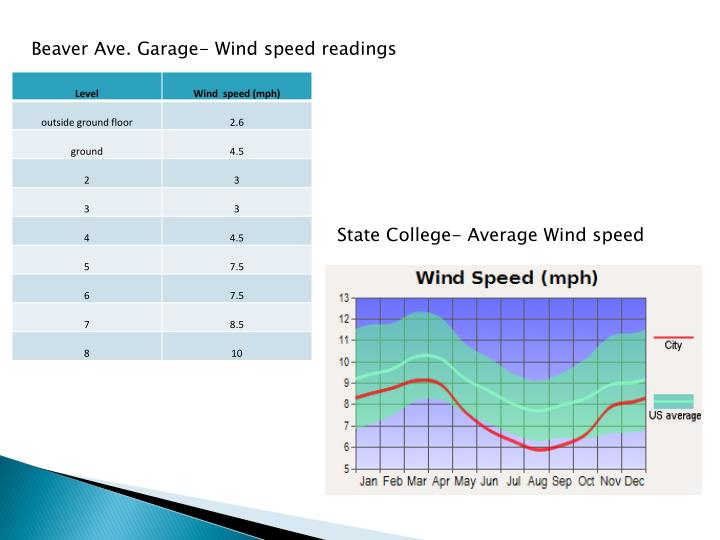 Beaver Ave. Garage- Wind speed readings