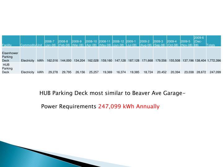 HUB Parking Deck most similar to Beaver Ave Garage-