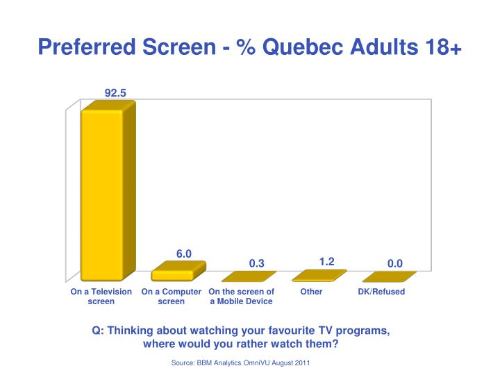 Preferred Screen - % Quebec Adults 18+