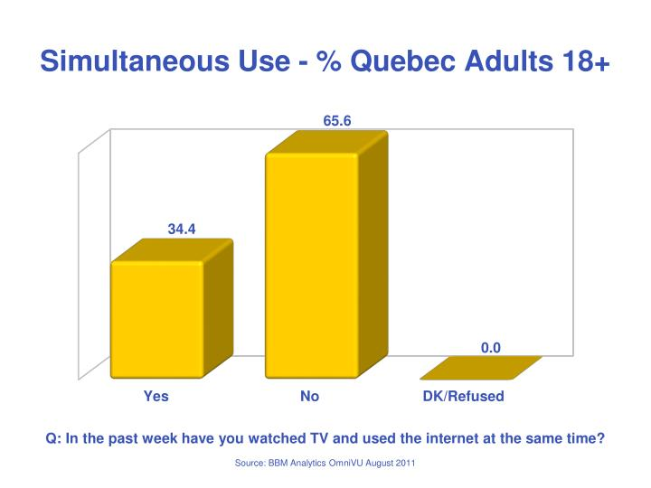 Simultaneous Use - % Quebec Adults 18+