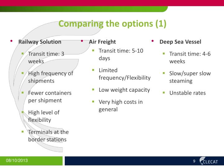 Comparing the options (1)