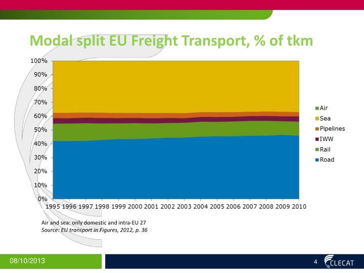 Modal split EU Freight Transport, % of
