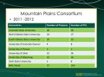 mountain plains consortium1