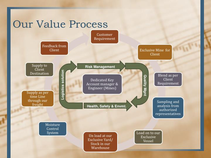 Our Value Process